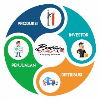 Batikta sebagai pengelola ekosistem produksi, penjualan, dan investasi